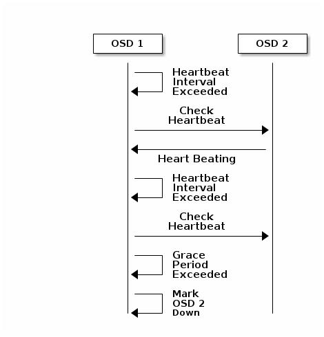 OSD-heartbeat-1