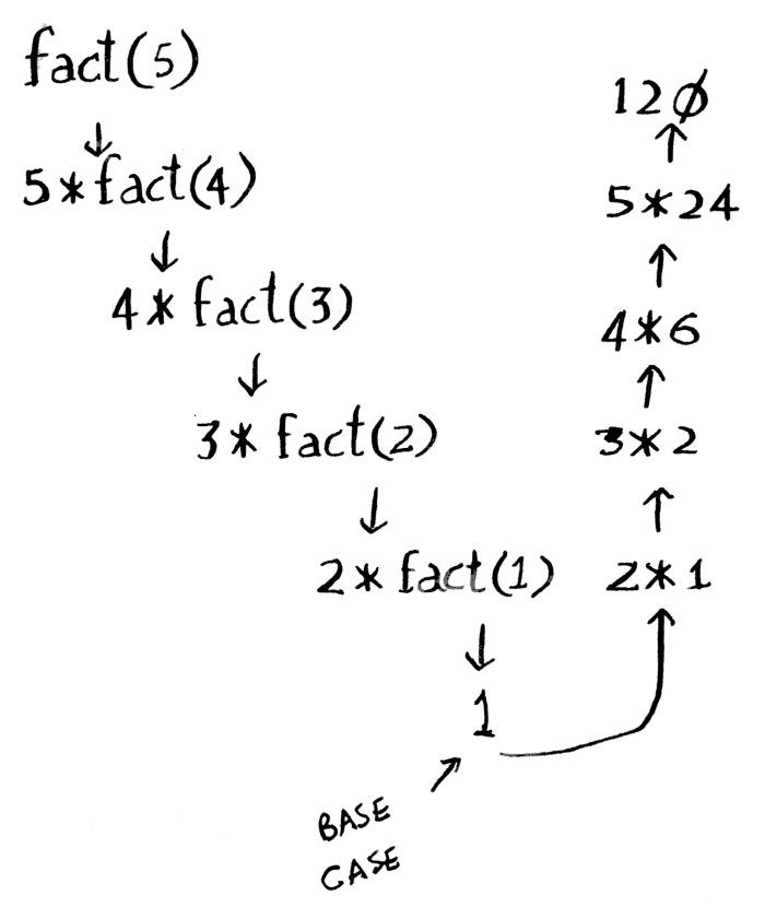 factorial_recursion